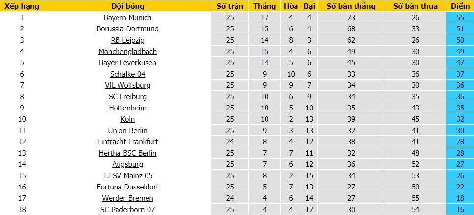 bảng xếp hạng Bundesliga - vwin thể thao