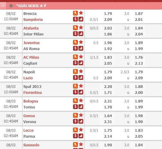 Dự đoán kèo Vwin : hốt cú chót tại Serie A