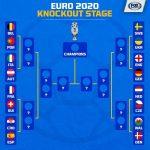 Lịch thi đấu vòng tứ kết EURO 2020